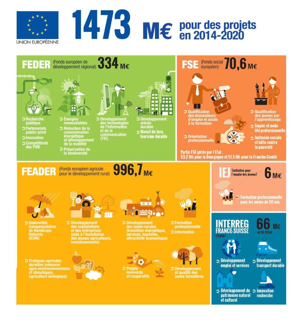 montant des différents programmes en Bourgogne-Franche-Comté